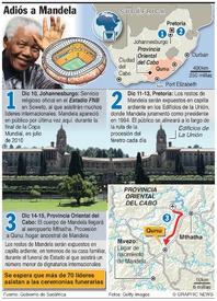 SUDÁFRICA: Funeral de Nelson Mandela (1) infographic