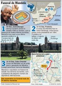 ÁFRICA DO SUL: Funeral de Nelson Mandela (1) infographic