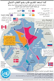 المنطقة القطبية الشمالية: كندا تستعد لتقديم طلب بضم القطب الشمالي infographic