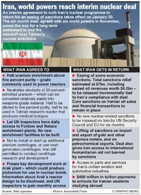 IRAN: Terms of interim nuclear deal infographic