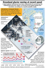 ARCTIC: Greenland glacier moving at record speed infographic