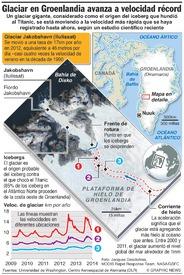 ÄRTICO: Glaciar en Groenlandia avanza a velocidad récord infographic