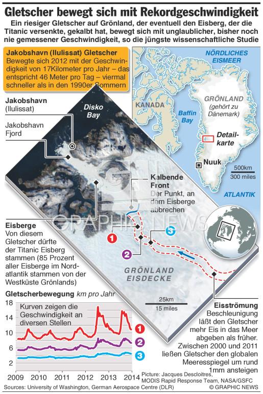 Grönland Gletscher wandert so schnell wie noch nie infographic