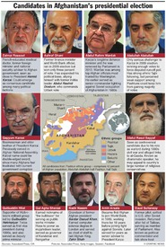 AFGHANISTAN: Presidential election candidates infographic
