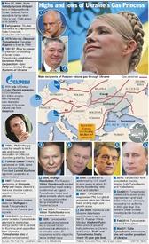 UKRAINE: Rise of the Gas Princess (1) infographic