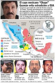 MËXICO: Los narcotraficantes más buscados infographic