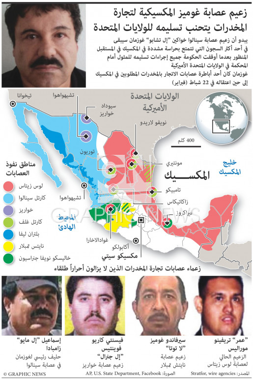 زعماء عصابات المخدرات المطلوبين في المكسيك infographic