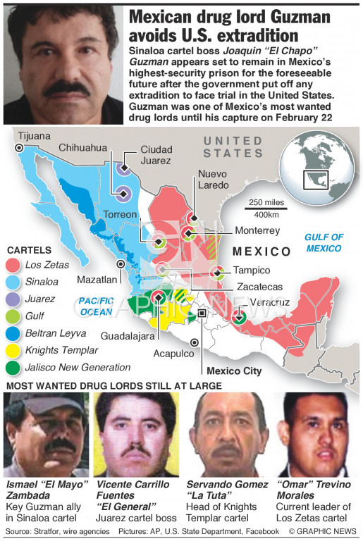 Most wanted drug lords infographic