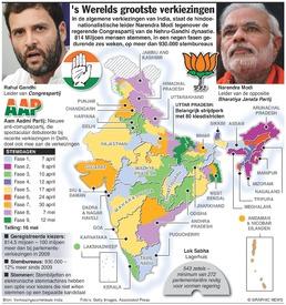 INDIA: 's Werelds grootste verkiezingen infographic