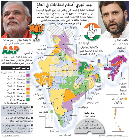 الهند تجري أضخم انتخابات infographic