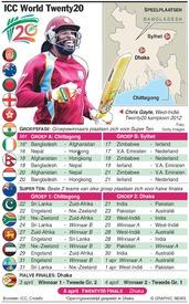 CRICKET: ICC World Twenty20 2014 infographic
