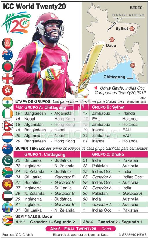 ICC World Twenty20 2014 infographic
