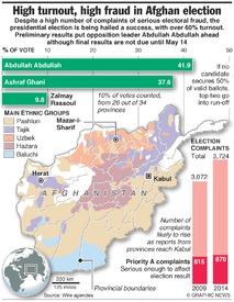 AFGHANISTAN: High turnout, high fraud election infographic