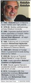 AFGHANISTAN: Abdullah Abdullah profile infographic