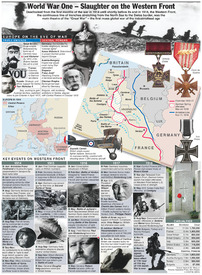 WWI CENTENARY: Western Front infographic