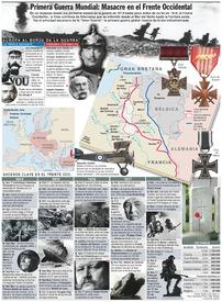 CENTENARIO DE LA I GUERRA MUNDIAL: Frente Occidental infographic