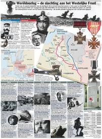 HERDENKING WO I: Westelijk Front infographic