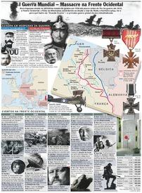 CENTENÁRIO DA I GUERRA MUNDIAL: Frente Ocidental infographic