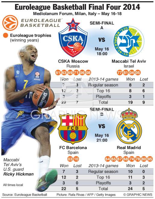 Basketball Euroleague Tabelle