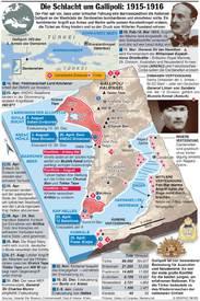 HUNDERT JAHRE WK1: Gallipoli Kampagne infographic