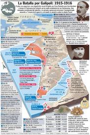 CENTENARIO DE LA I GUERRA MUNDIAL: Campaña de Galípoli infographic