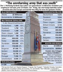 HUNDERT JAHRE WK1: Kosten des Krieges (1) infographic