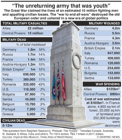 WWI CENTENARY: Cost of war (1) infographic