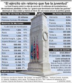 CENTENARIO DE LA I GUERRA MUNDIAL: Costo de la guerra (1) infographic