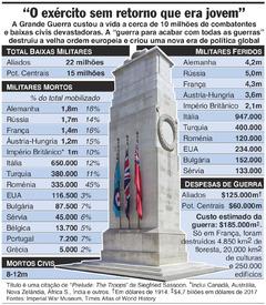CENTENÁRIO I GUERRA MUNDIAL: Custos da guerra (1) infographic