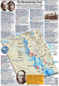 WWI CENTENARY: Mesopotamia campaign infographic