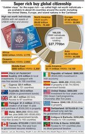 BUSINESS: Super rich buy citizenship infographic