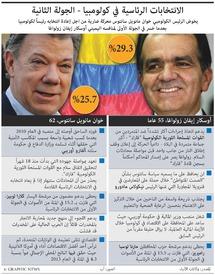 كولومبيا: جولة ثانية من النتخابات الرئاسية infographic