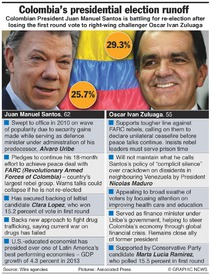 COLOMBIA: Presidential election runoff infographic
