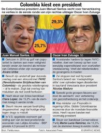 COLOMBIA: Tweede ronde presidentsverkiezingen infographic