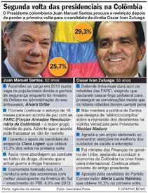 COLÔMBIA: Segunda volta das eleições presidenciais infographic