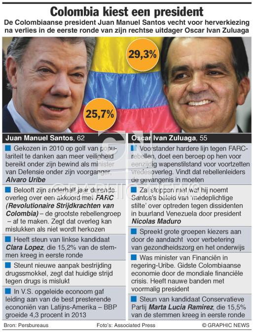 Tweede ronde presidentsverkiezingen infographic