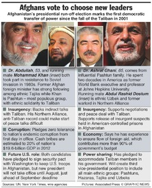 AFGHANISTAN: Presidential run-off vote infographic