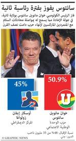 سياسة: سانتوس يفوز في انتخابات الرئاسة في كولومبيا infographic