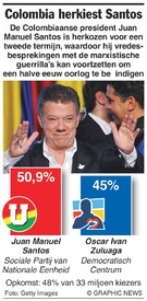 POLITIEK: Colombia herkiest Santos infographic