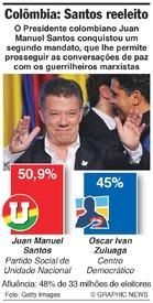 POLÍTICA: Santos reeleito Presidente da Colômbia infographic
