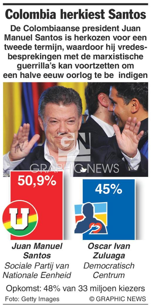 Colombia herkiest Santos infographic