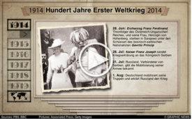 HUNDERT JAHRE WK1: Ablauf des Krieges  interactive infographic