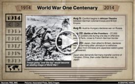 WWI CENTENARY: War timeline interactive infographic