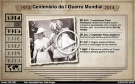 CENTENÁRIO DA I GUERRA MUNDIAL: Calendário da Guerra  interactive infographic