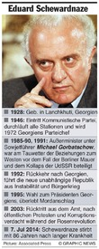GEORGIEN: Eduard Schewardnadse gestorben infographic