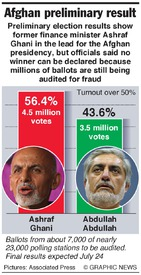 AFGHANISTAN: Preliminary election results infographic