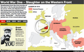 WWI CENTENARY: Western Front interactive infographic