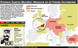 CENTENARIO DE LA I GUERRA MUNDIAL: Frente Occidental interactive infographic