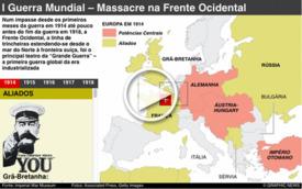 CENTENÁRIO DA I GUERRA MUNDIAL: Frente Ocidental interactive infographic