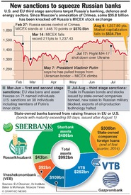 RUSSIA: Sanctions get serious infographic
